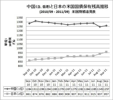 Us_treasury_securities_jp_ca