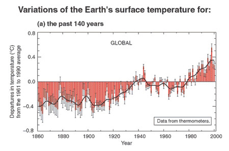 Climate_change_2001_past_140_years_