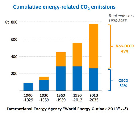 World_energy_outlook_2013_co2_emiss