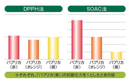 Dpphsoac