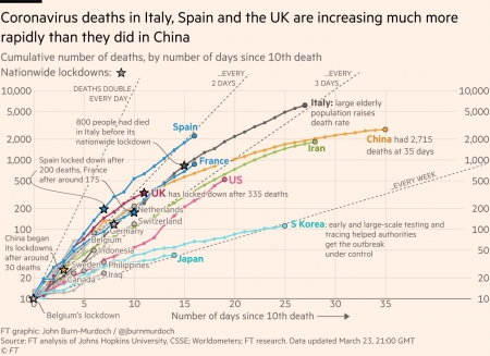 Coronavirus-curve-of-deaths-by-country-m